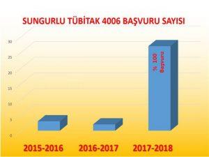 İlçemizdeki okullardan TÜBİTAK 4006 projesine başvurma şartlarını taşıyan okulların tamamı başvurdu. İlçe Milli Eğitim Müdürlüğü öncülüğünde bu süreçte ilçemizdeki ortaokul ve liselerin tamamı TÜBİTAK tarafından istenen girişlerini gerçekleştirerek başvurularını tamamladılar. | Sungurlu Haber