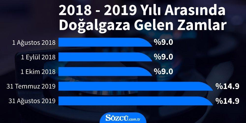 2018 - 2019 Doğalgaz zam oranları - Kaynak : Sözcü